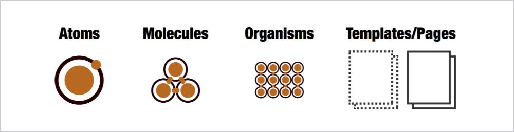 Atomic Designのイメージ1